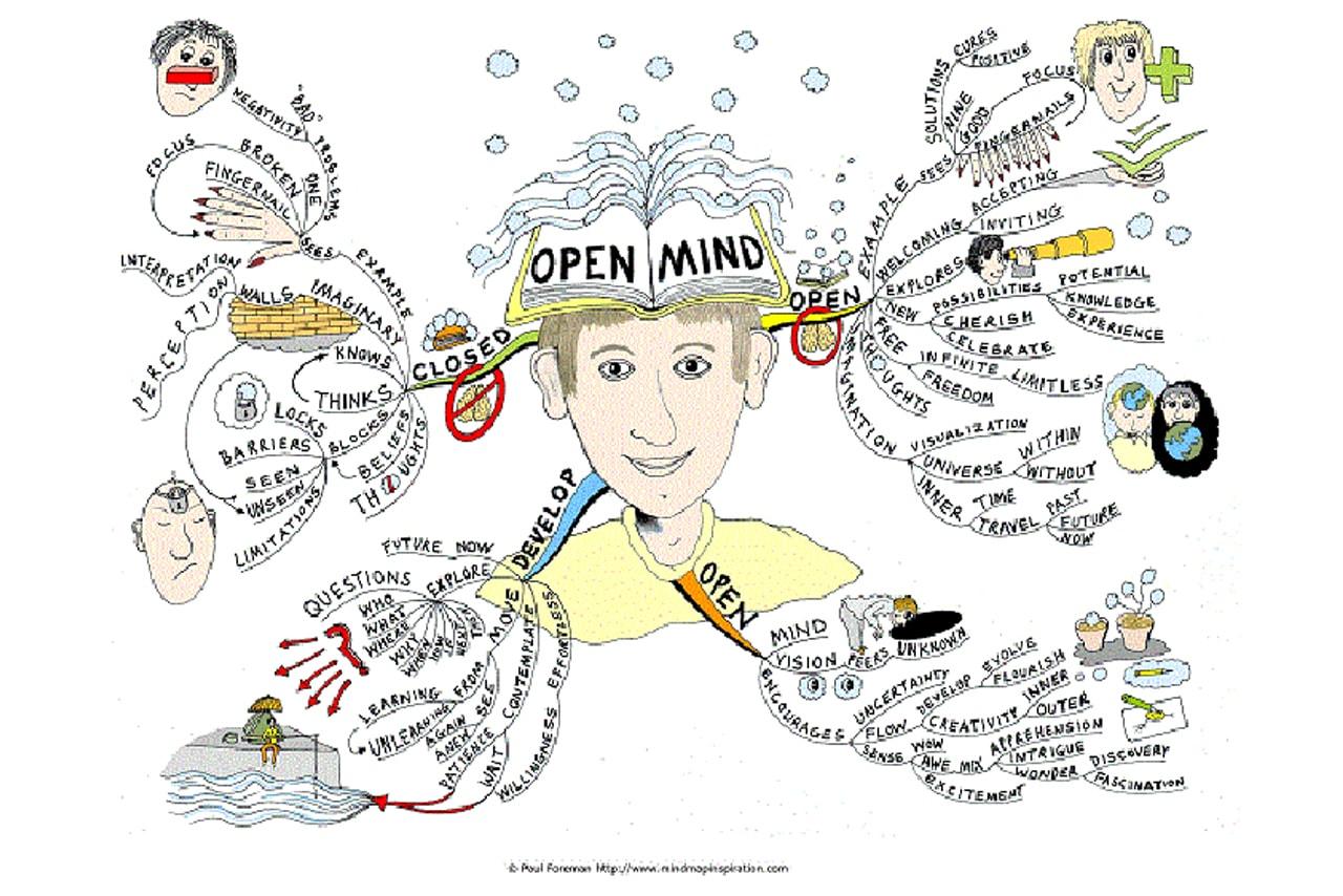 peta pikiran mind map